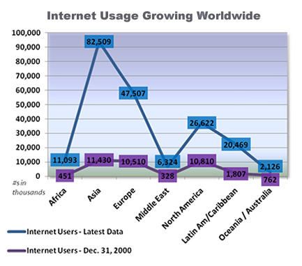 Internet Usage Growing Worldwide